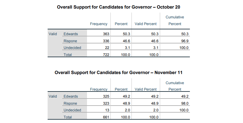 Edgewater|My People Vote© poll showing Edwards leading 49.2 percent to Rispone's 48.9 percent